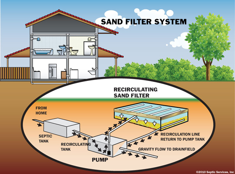 peat filter septic systems barnstable county department of health